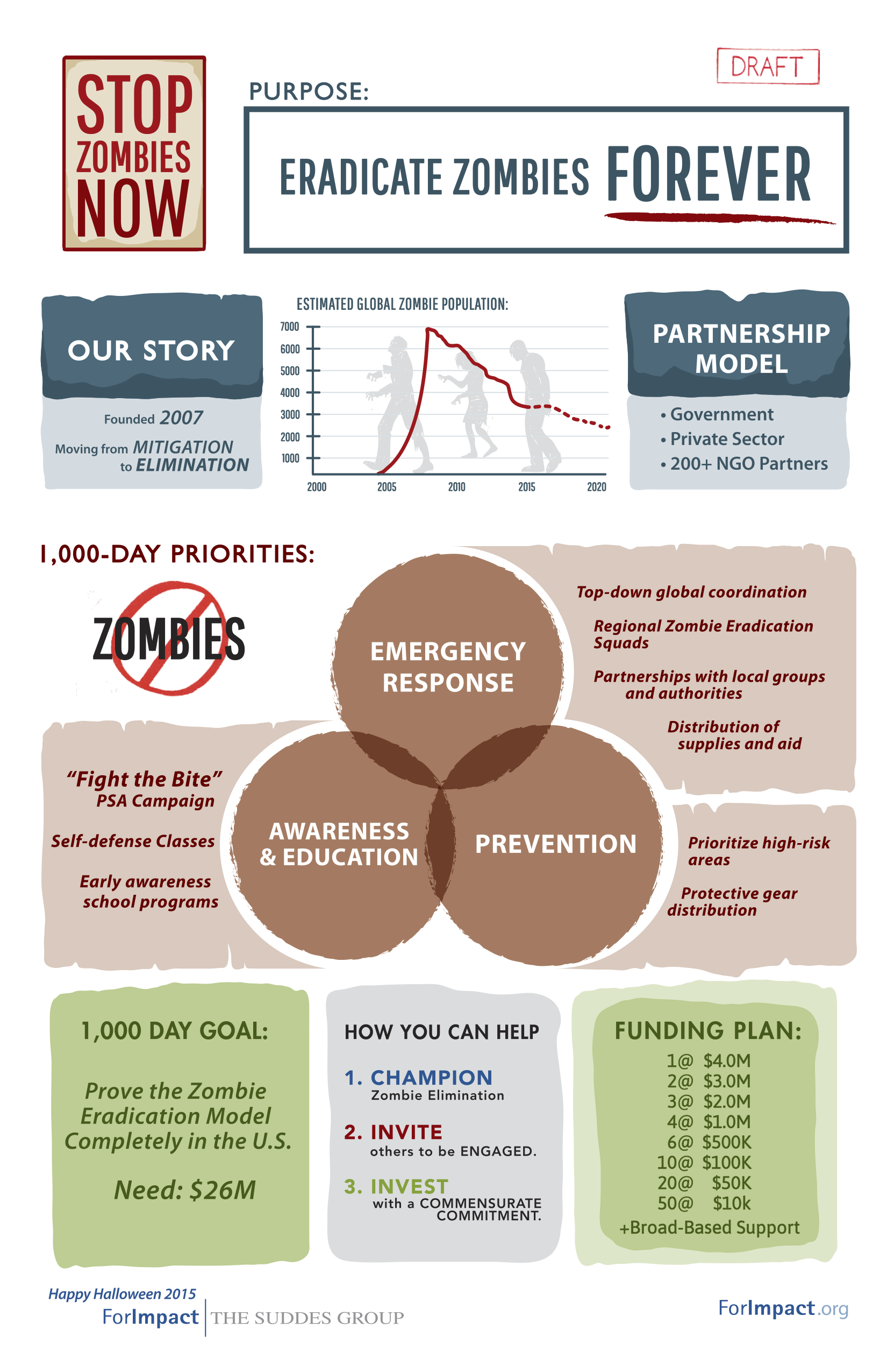 ForImpact | The Suddes Group | Stop Zombies Now: Engagement