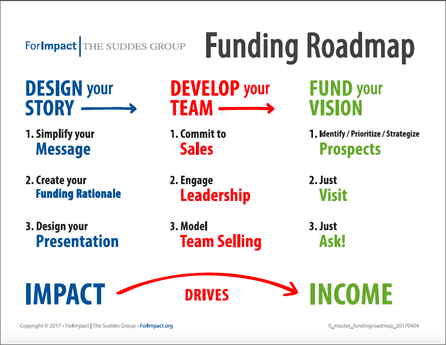 The For Impact Funding Roadmap