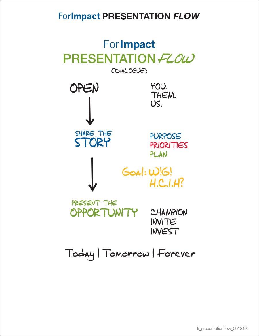 The Presentation Flow