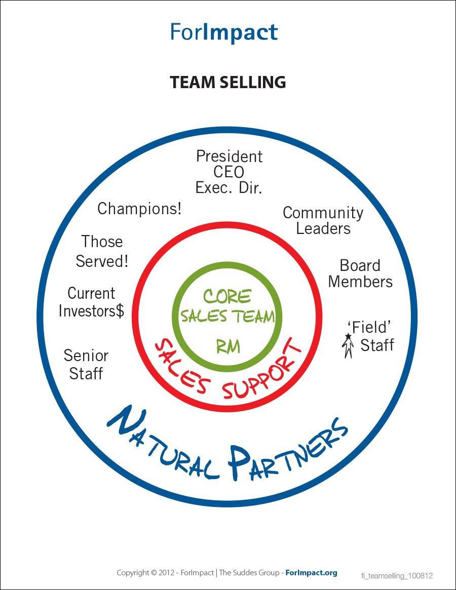Team Selling